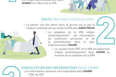 [ TRAITEMENT PERSONNEL DU PATIENT ] Circuit de la prescription du traitement personnel des patients hospitalisés en chirurgie conventionnelle.